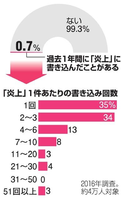 ネット炎上、書き込む人は少数 4万人調査で0.7%:朝日新聞デジタル