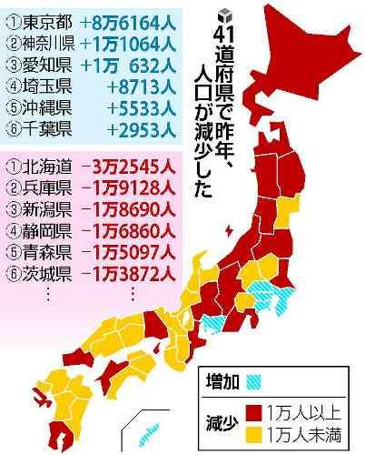 日本の人口 7年連続減少 減少幅は最大に