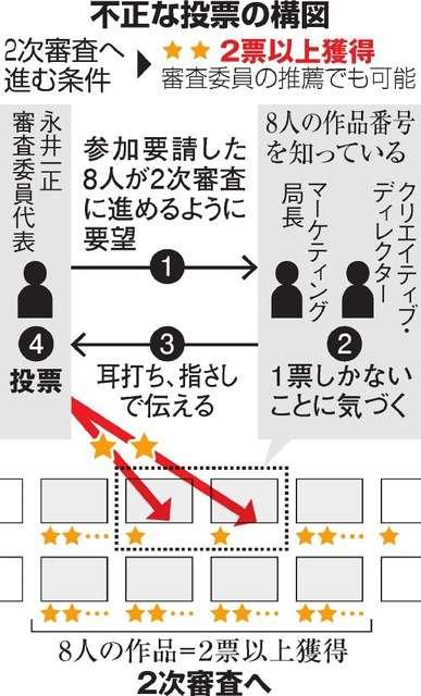 白紙撤回の五輪エンブレム選考過程で「不適切な投票」:朝日新聞デジタル