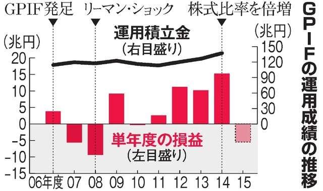 年金の運用損、昨年度5兆円超 GPIF公表は参院選後:朝日新聞デジタル
