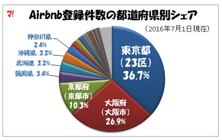 札幌の高級住宅地に中国系不動産が民泊用(?)マンションを建設中