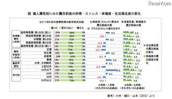 調査結果、原発事故や放射能への不安は文系・低所得層ほど拡大(慶應義塾大学) | ScanNetSecurity[国内最大級のサイバーセキュリティ専門ポータルサイト]