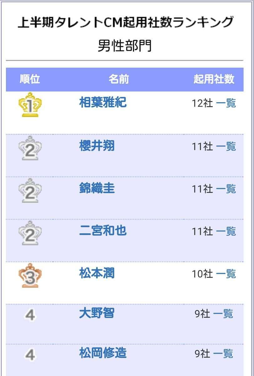 錦織圭が年収34億円で世界のセレブ番付82位に 日本人で唯一ランクイン