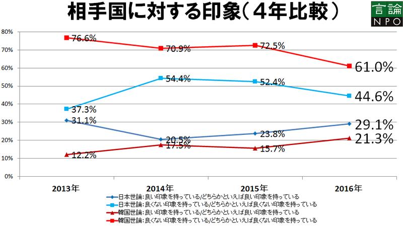 日韓両国の国民感情が改善に向かい始めた背景に何があるのか ~「日韓共同世論調査結果」から読み解く~(工藤泰志) - 個人 - Yahoo!ニュース