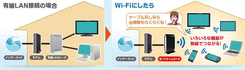 家にWi-Fi繋いでる人