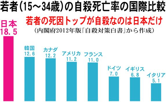 「不幸でない国」で日本が3位に入る ネットは疑問視「年間何万人も自殺してる国のどこが幸せなんだ」