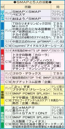 SMAPの窓口I氏不在で想像以上に混乱/連載5 (日刊スポーツ) - Yahoo!ニュース