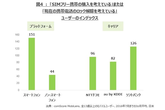 SIMフリー端末の購入意向、ソフトバンクユーザーが最多~コムスコア調査 - ケータイ Watch
