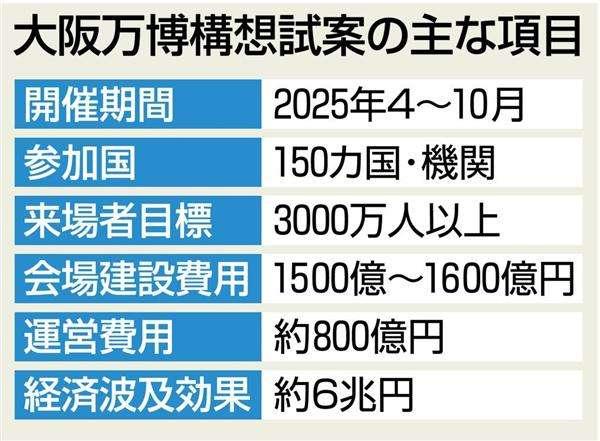 大阪万博6兆円の効果 構想試案、夢洲で3千万人来場が目標(1/2ページ) - 産経WEST