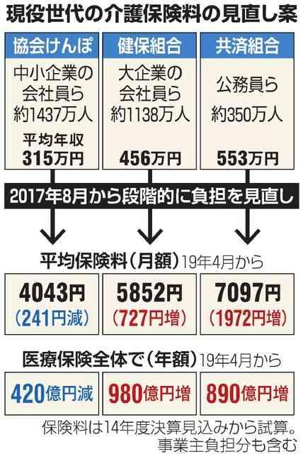 介護保険料の負担増 来年8月実施を検討 大企業社員ら:朝日新聞デジタル