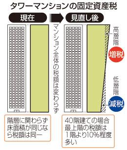40階建てなら10%差 タワーマンションの固定資産税見直し-新築対象に・政府