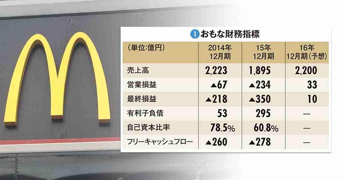 【日本マクドナルドホールディングス】既存店売上高回復はまやかし 解決できない構造問題|財務で会社を読む|ダイヤモンド・オンライン