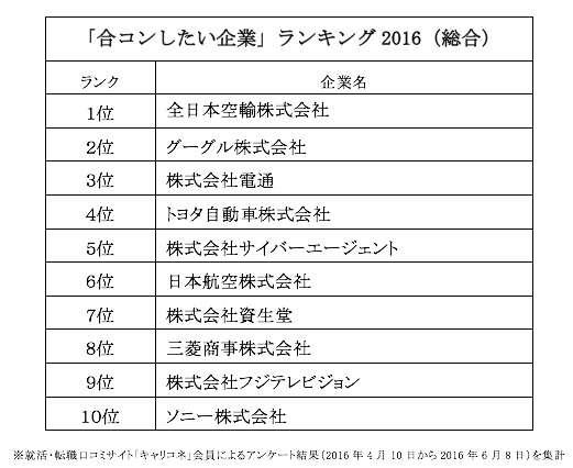 【まさか】『合コンしたいと思う企業ランキング』が発表! 3位「ANA」2位「任天堂」そして1位は……!!