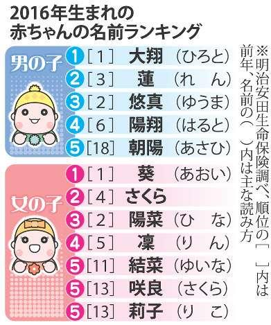 大翔、葵が連続トップ=16年生まれの赤ちゃん-明治安田調査