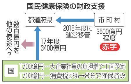 国保支援、数百億円減額へ 来年度、地方は反発 - 共同通信 47NEWS