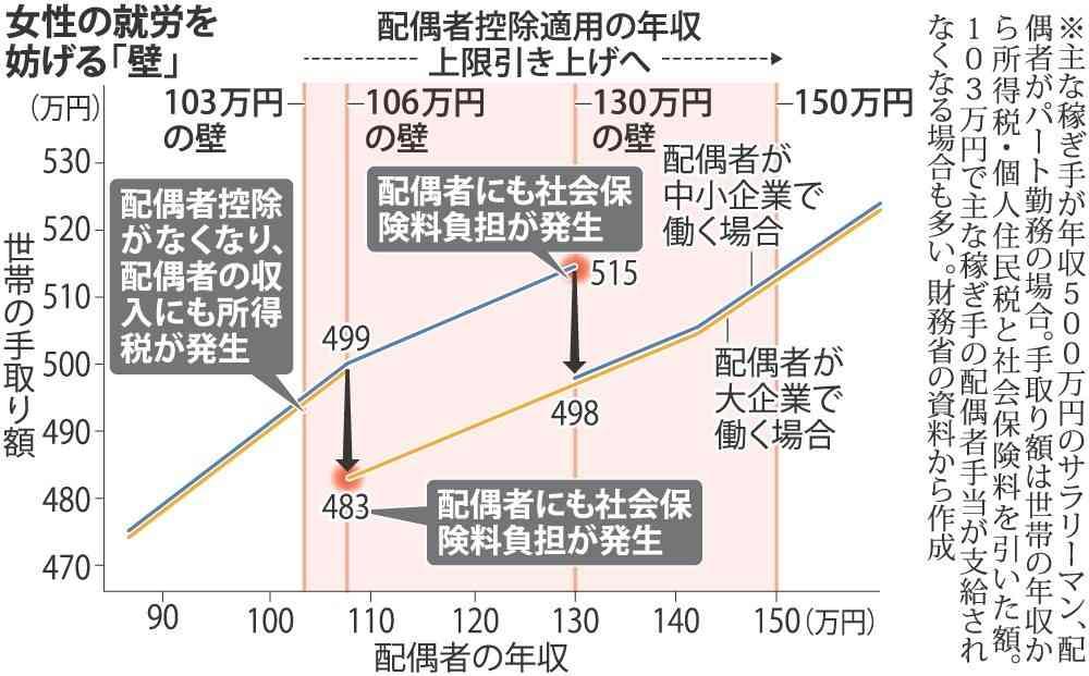 <配偶者控除>パート世帯にメリット…150万円上限 (毎日新聞) - Yahoo!ニュース