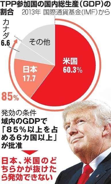 TPP発効不可能に トランプ氏「就任初日に離脱」表明:朝日新聞デジタル