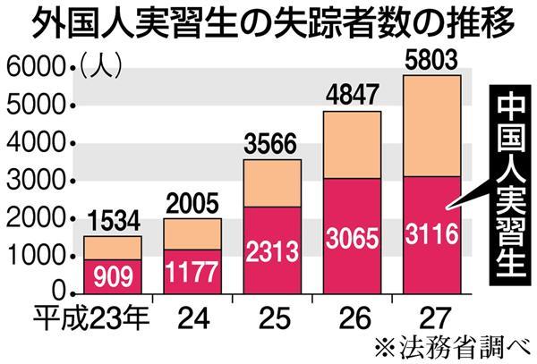 【技能実習制度に盲点】消えた中国人 5年間で1万人超 昨年の失踪外国人が最多 治安に影響も(1/3ページ) - 産経ニュース