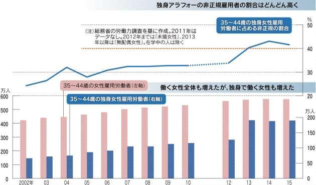 独身アラフォー、4割が非正規 氷河期世代、影響いまだに 少ない貯金・介護 募る不安 :日本経済新聞