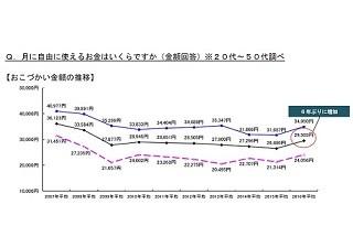 既婚者のおこづかいは月平均2万9,503円 - 6年ぶりに増加 | マイナビニュース