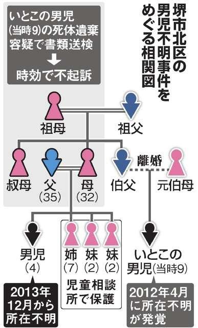 4歳児不明、3年前から 父親「階段から落ちて死んだ」:朝日新聞デジタル