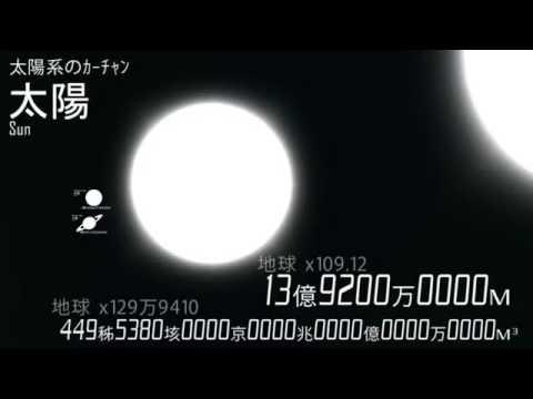 [宇宙ヤバイ] 人間から宇宙までの大きさ比較 - YouTube