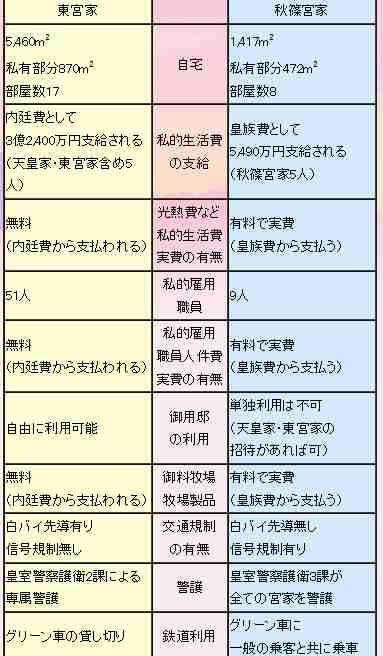 食っちゃ寝皇太子が金持ちで、働く秋篠宮殿下が貧乏の理不尽 - BBの覚醒記録。無知から来る親中親韓から離脱、日本人としての目覚めの記録。