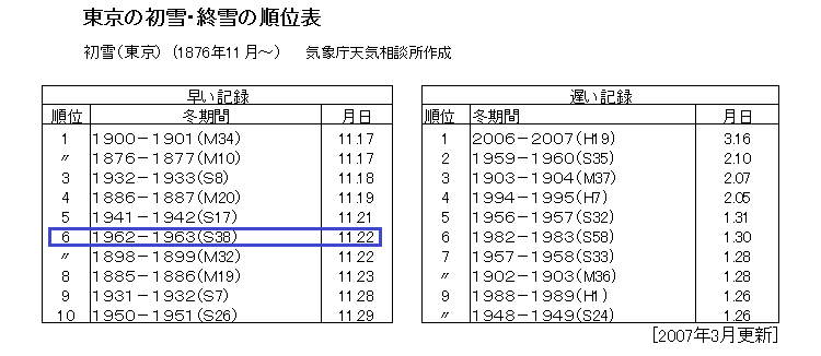 23日深夜~24日にかけて、関東平野部で初雪の可能性。都心で降れば11月としては54年ぶり。