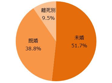 今ドキ働く女性の「不倫」の実態~「不倫の経験あり」驚きの58%:日経ウーマンオンライン【トレンド(ライフ)】