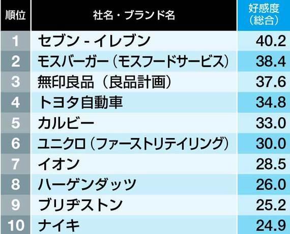 30〜40代に好感度が高い企業・ブランド100 - (1/1)|ニフティニュース