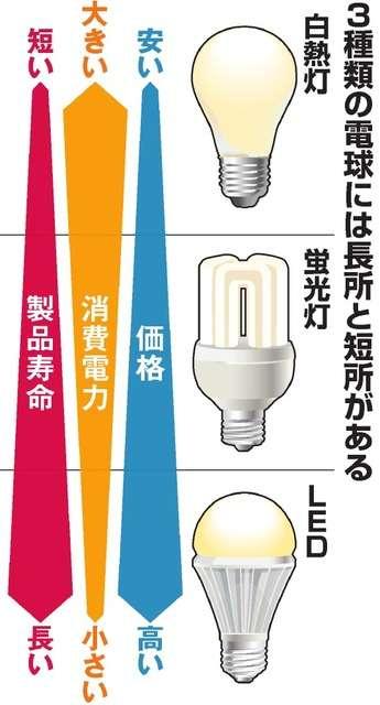 蛍光灯、実質製造禁止へ 2020年度めど、LEDに置換