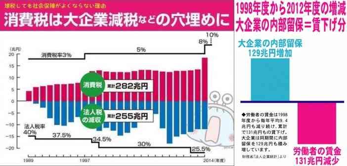 消費の前年割れ、事実上14カ月連続 長引く消費低迷