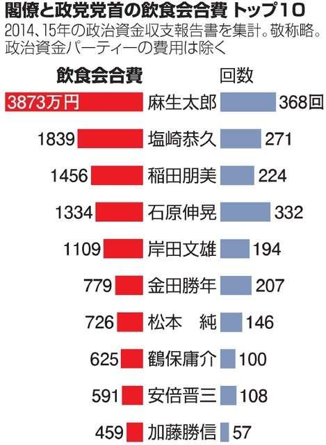麻生氏、会員制バー通い1670万円 黒ずくめで店へ:朝日新聞デジタル