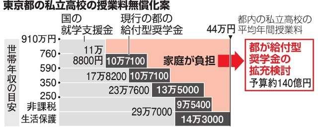 私立高の無償化、小池知事検討 年収910万円未満対象