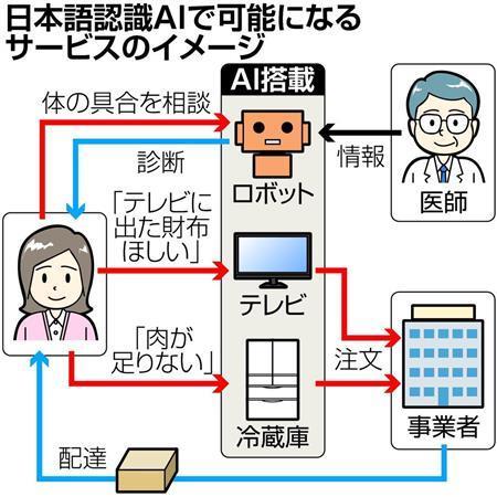 日本語認識AI、「国産」官民挙げ アマゾンなど海外勢に対抗 (産経新聞) - Yahoo!ニュース