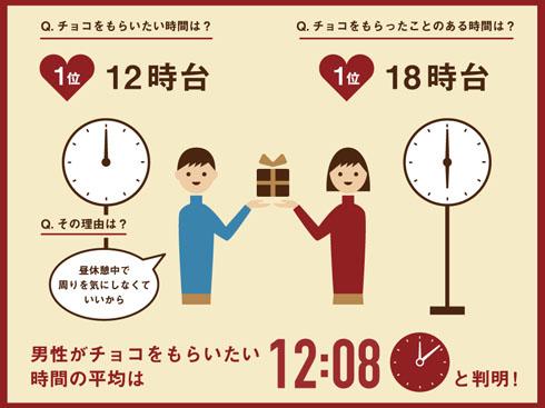 「チョコは12時8分に廊下で直接渡すべし」 セブン&アイが男性のバレンタイン心理を調査