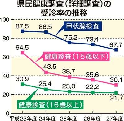 県民健康調査受診率 低下に歯止めかからず 「3・11」から5年10カ月 | 県内ニュース | 福島民報