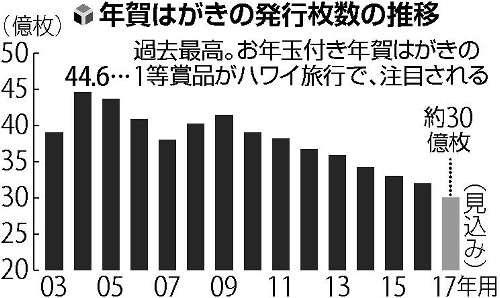 年賀状、減少止まらず…「嵐」2年連続で起用も : 社会 : 読売新聞(YOMIURI ONLINE)