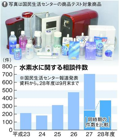 「水素水」 水素濃度が表示値を下回ったり、検出されない結果も…国民生活センターが商品テスト