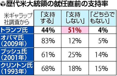 トランプ氏「不支持」51%…異例の不人気 : 国際 : 読売新聞(YOMIURI ONLINE)