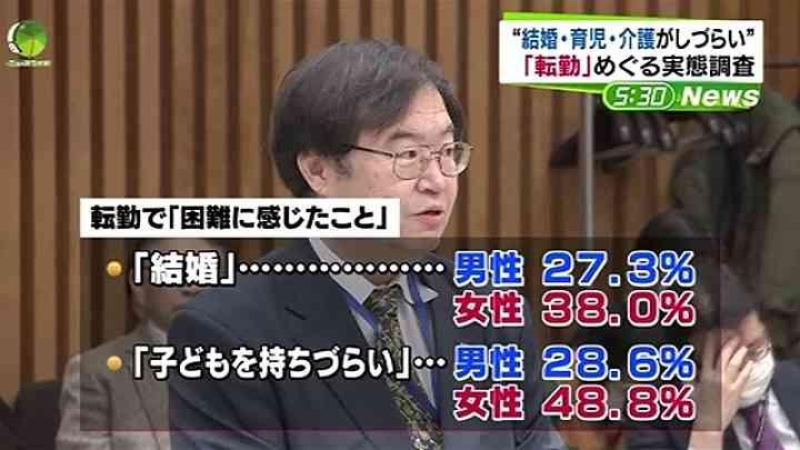 """「転勤」めぐる実態調査、""""結婚・育児・介護がしづらい"""" News i - TBSの動画ニュースサイト"""