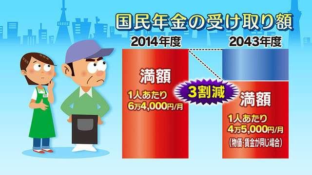 ことし4月からの年金支給額 0.1%引き下げ