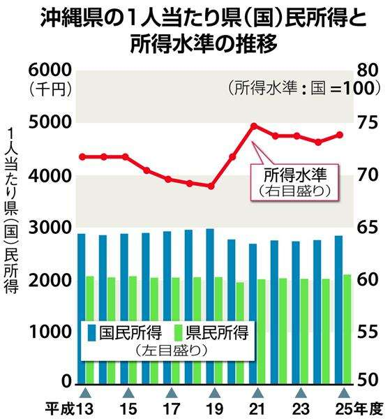 沖縄県の県民所得、低く計算 計算方式変更で最下位維持…「基地問題が経済的足かせになっていることを示したいのでは」