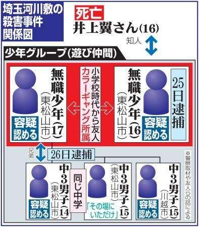 「けいれんし始めて―」犯行詳細を知人に…新たに4人の少年逮捕【埼玉・東松山の16歳殺害】
