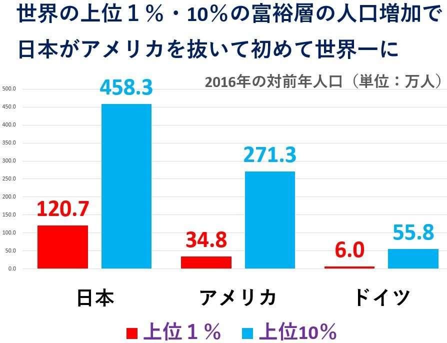 日本が富裕層人口の増加でアメリカ抜き初めて世界一に(2016年対前年比)、アベノミクスで富裕層の資産は増加し下位90%は減少 | editor