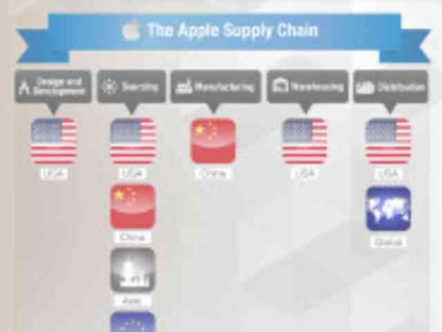 「iPhone 6」はどこから来たか?--インフォグラフィックで見る製造に関わった国や企業 - CNET Japan