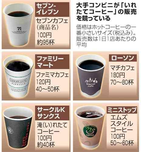 おススメのコンビニコーヒー
