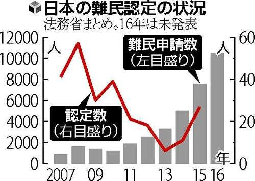 難民申請1万人超…就労目的の「偽装」が大半か : 社会 : 読売新聞(YOMIURI ONLINE)