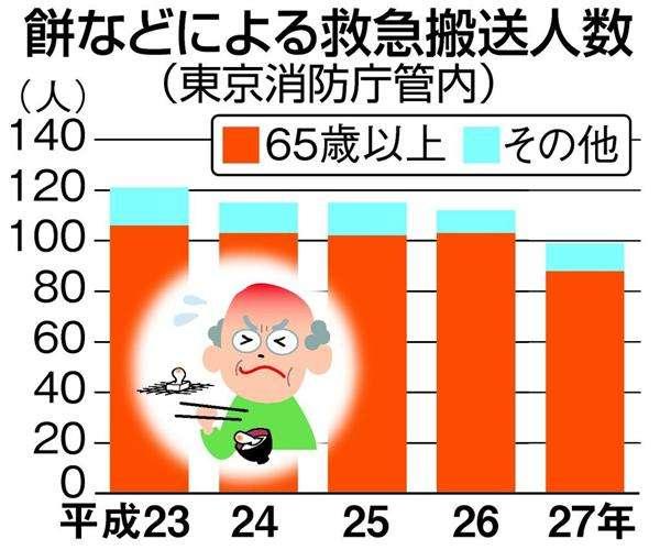 【お正月注意報】日本人はなぜ命がけで餅を食べるのか 高齢者の搬送高水準…緊急時には「背部叩打法」(1/4ページ) - 産経ニュース