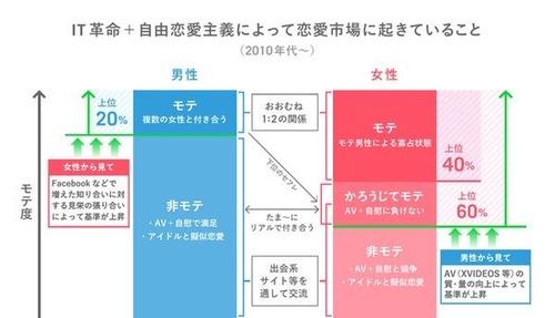 日本は一夫一妻制なのに何故不倫や浮気と童貞処女の二極化が進んでいるのでしょうか?